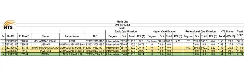 NTS Merit List